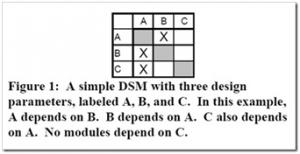 DSM dependency