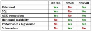 NewSQL-comparison
