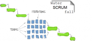 Waterscrumfall
