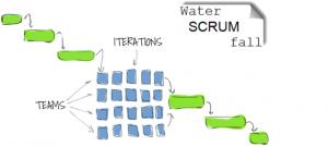 Waterscrumfall