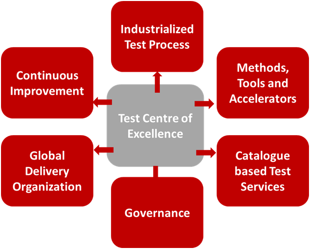 Many Companies Have Started Their Journey For Setting Up A Test Center Of Excellence They Also Allocate More The Overall IT Budget On Increasing