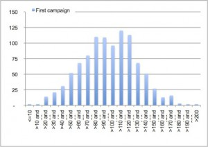 Fig3-1st campaign