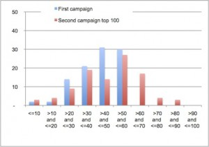 Fig5-top 100 comparison