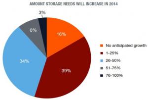 increased storage needs