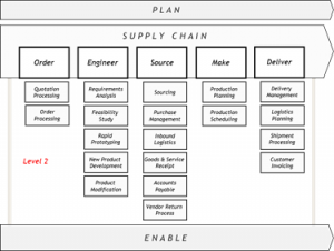 Figure: The first draft of the adapted business reference model based on SCOR