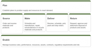 Figure: Supply Chain Operations Reference model, SCOR
