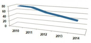Figure 2: The use of agile approaches in outsourcing trajectories (%)