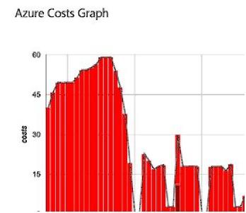 Azure graph