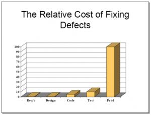 Source: http://www.riceconsulting.com/public_pdf/STBC-WM.pdf