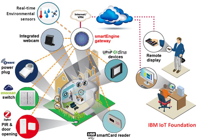 IoT_hightech