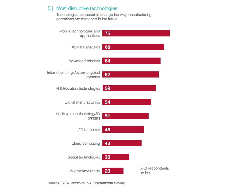 Most-disruptive-technologies1