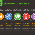 Worldwide Internet, mobile and social media trends