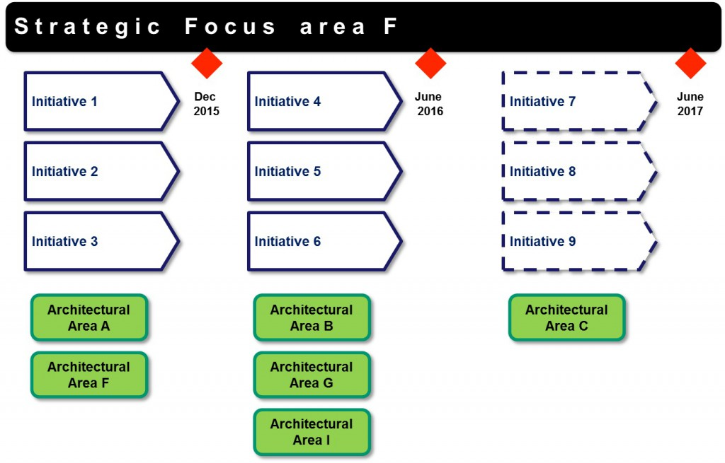 Strategic Focus Area F