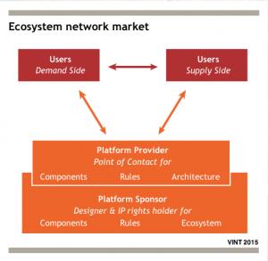 Platform Market