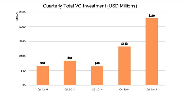 The State of Bitcoin Q1 2015 in 6 graphs - SogetiLabs