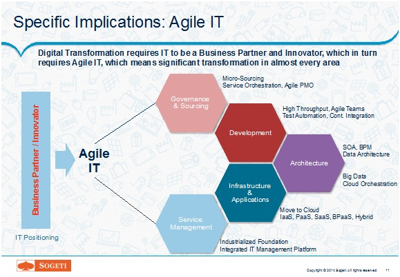 Specific Implications - Agile IT
