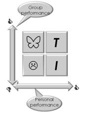 the T quadrant