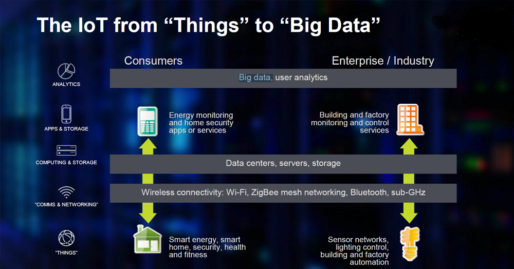 IoT and Big Data combined will change the face of Manufacturing