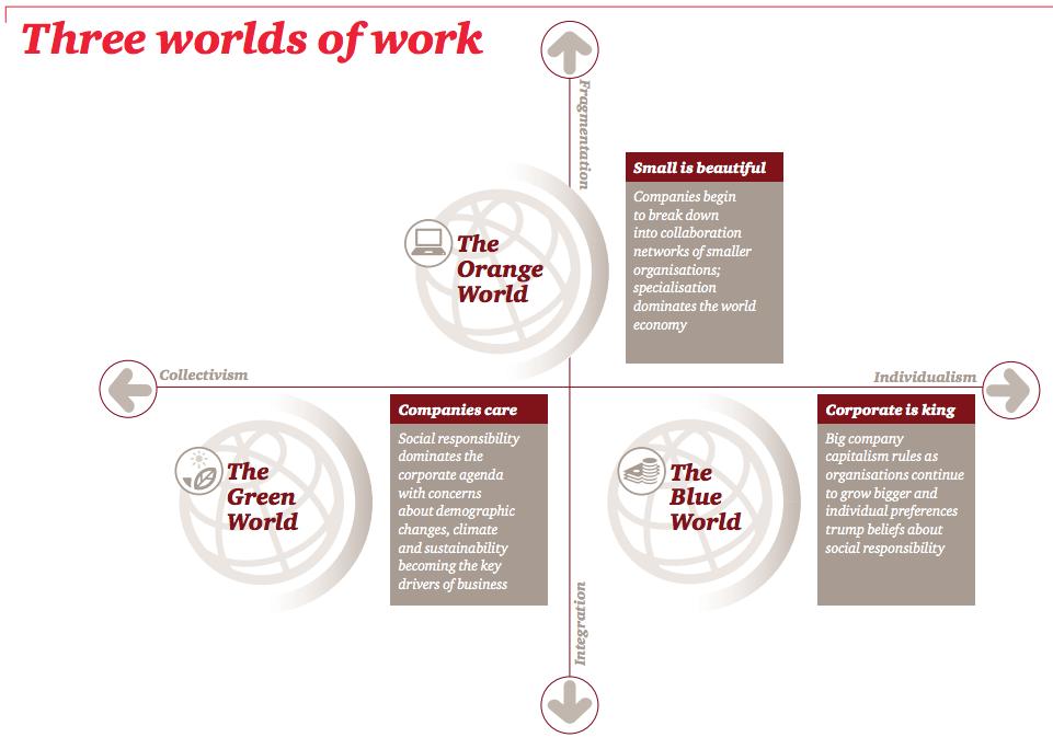 three-worlds-of-work