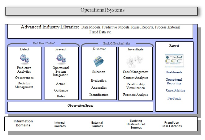 Operational Systems - Fraud