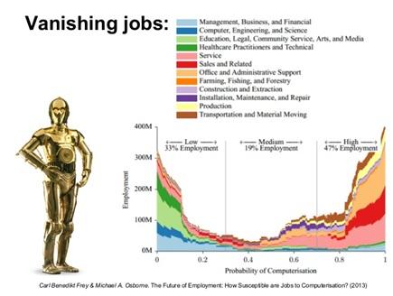 Vanishing jobs
