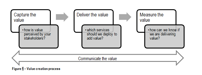The value of a PMO – (Part 1/2)