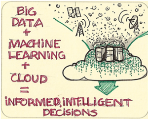 Data Hunch – How can Machine Intelligence Grow Your Big Data Analytics Culture?