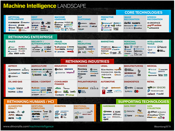 Data Hunch - How can Machine Intelligence Grow Your Big