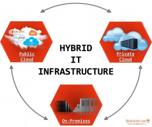 hybrid cloud infrastructure