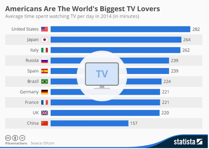 Americans Are The World's Biggest TV Lovers