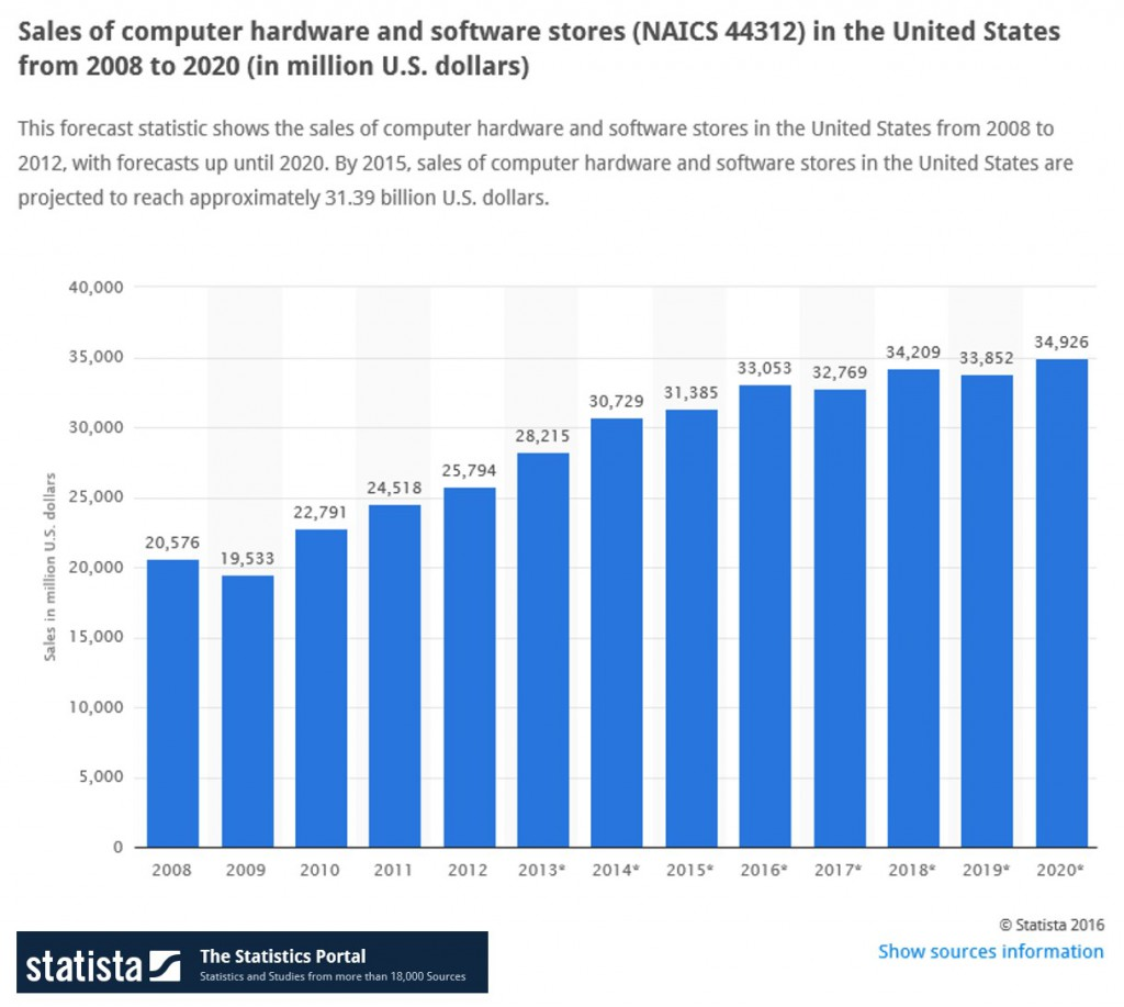 Sales of computer hardware and software stores