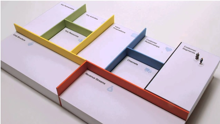 Design Thinking Business Model- How to design a winning