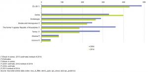 fixed phone lines EU stats