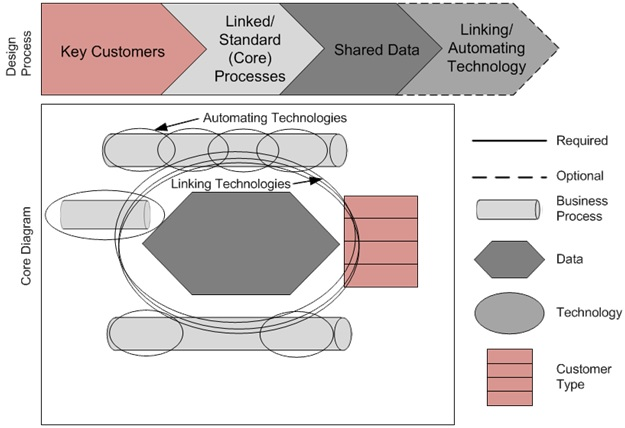 core diagram design process4 (�2005 mit sloan center for information  systems research and imd