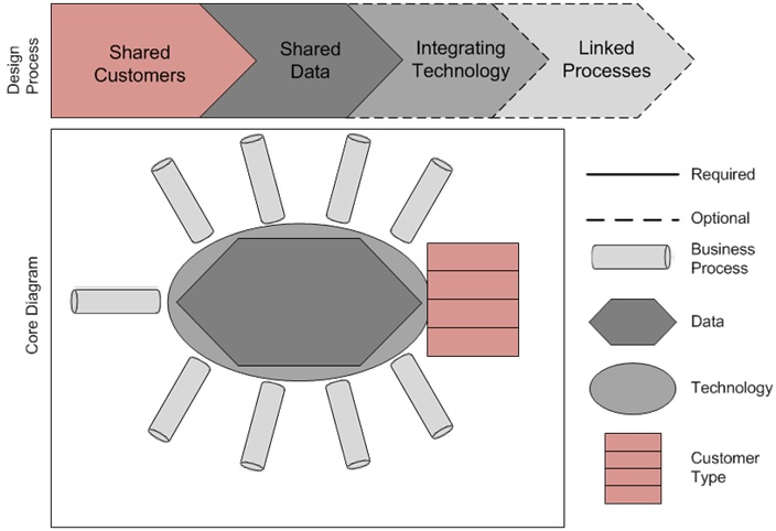 Core Diagrams Enterprise Architecture Steps To Create A