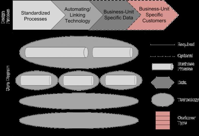 Core Diagrams Enterprise Architecture