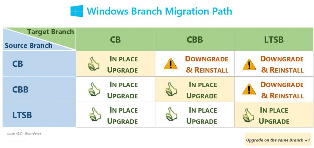Windows Branch Migration Path