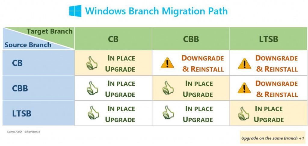 Windows Branch Migration Path