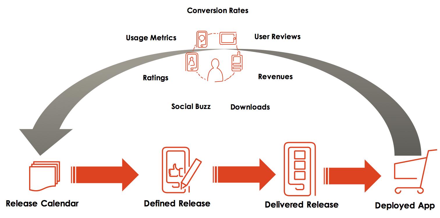 app-feedback-loop