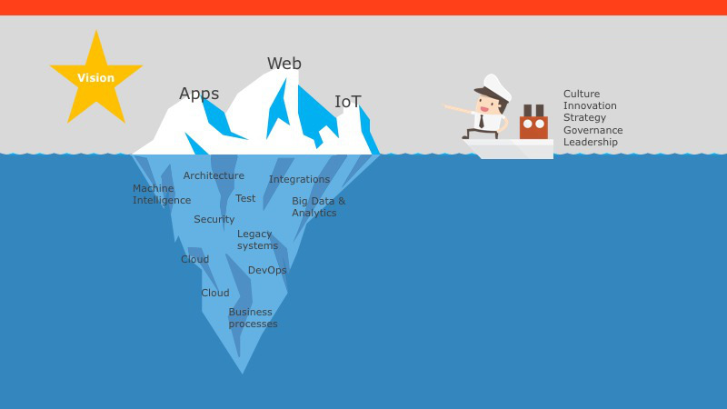 digital transformation journey with iceberg