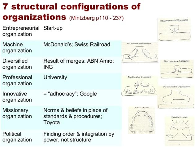 Mintzberg's Organizational Configurations
