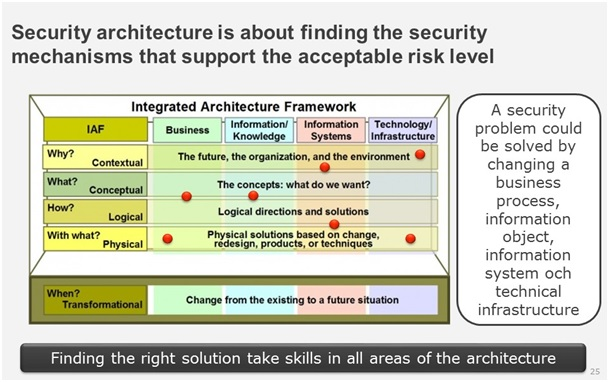 security architecture