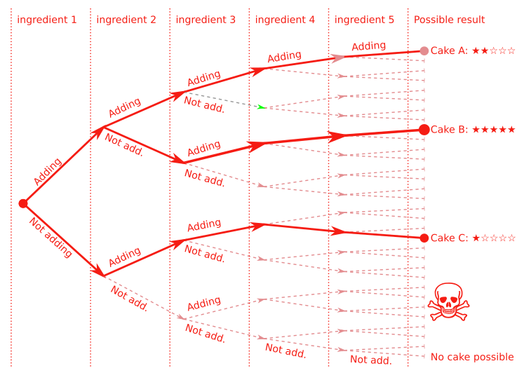 Graph of possible cake outcomes