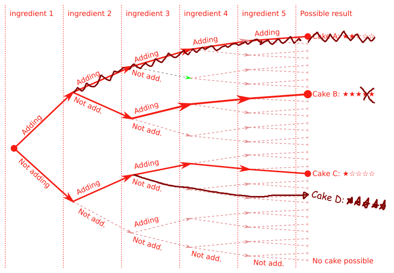 Graph of change in cake outcomes