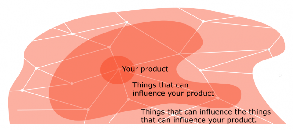 Network diagram of things that influences your product
