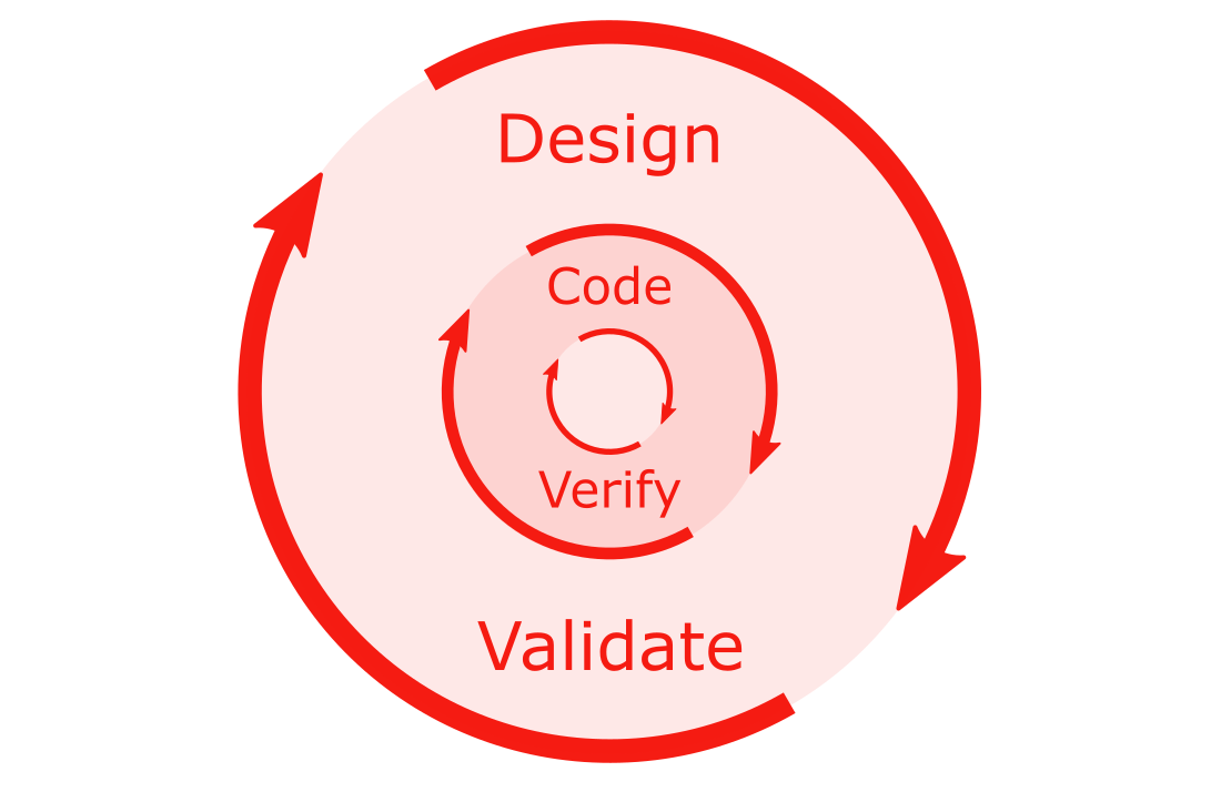 Design Validate, Code Verify