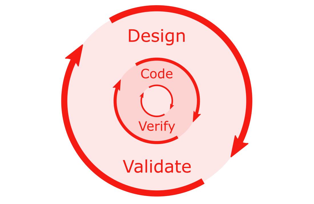 Design Validate, Code Verify