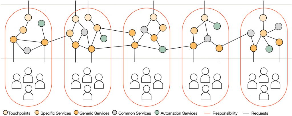 Service Ecosystems with Beautiful Delivery