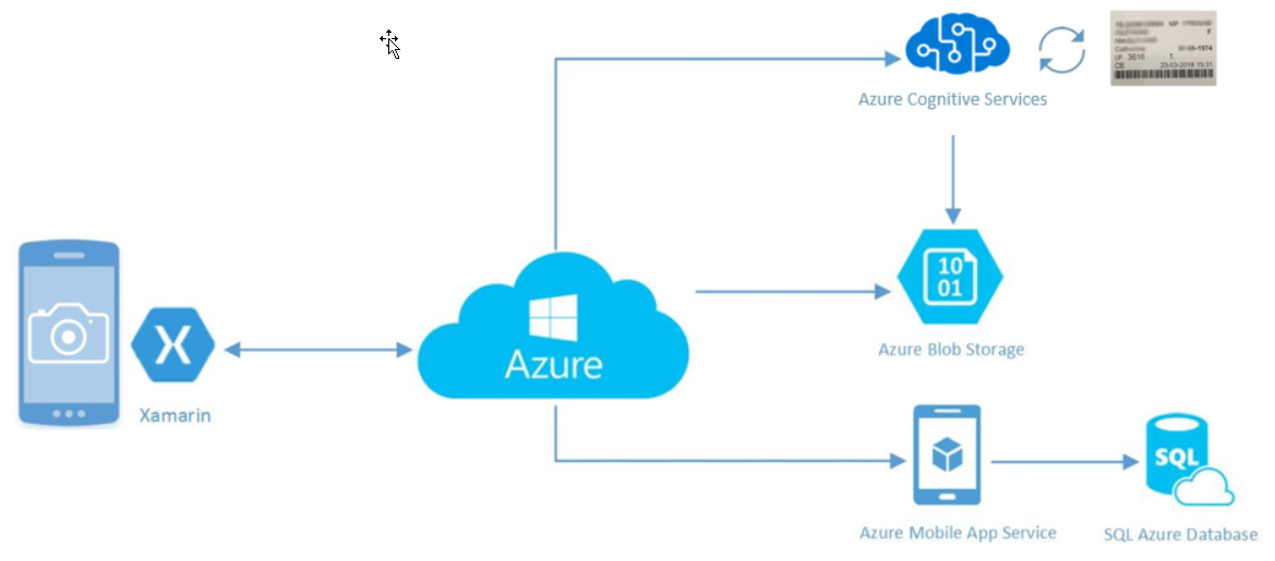 Can Xamarin and Azure Cognitive Services Improve Daily Work