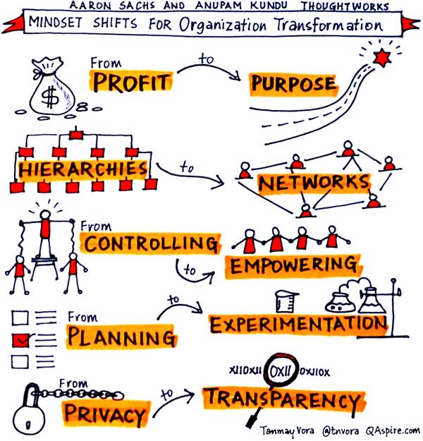 Mindset Shifts For Organizational Transformation